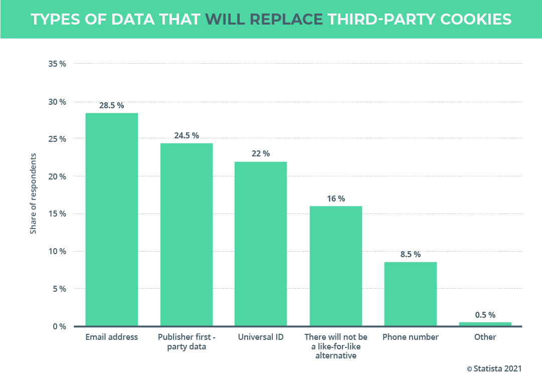Types of data that will replace third-party cookies