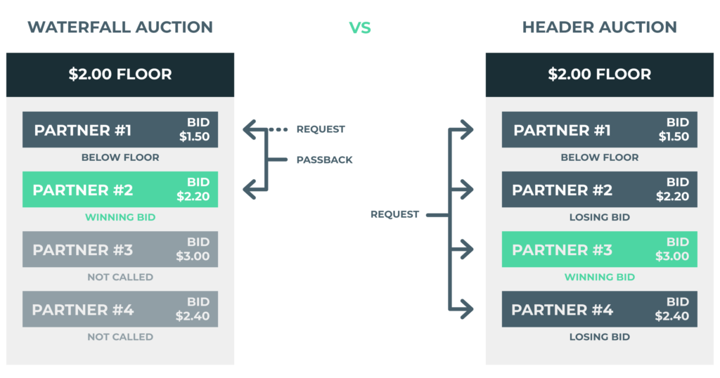 The differences between waterfall and header bidding mechanisms